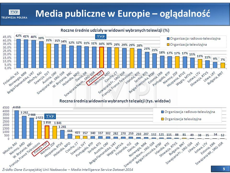 5 Media publiczne w Europie – oglądalność Źródło: Dane Europejskiej Unii Nadawców – Media Intelligence Service Dataset 2014