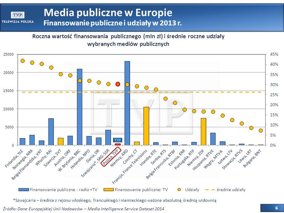 7 Finansowanie publiczne i udziały w 2013 r.