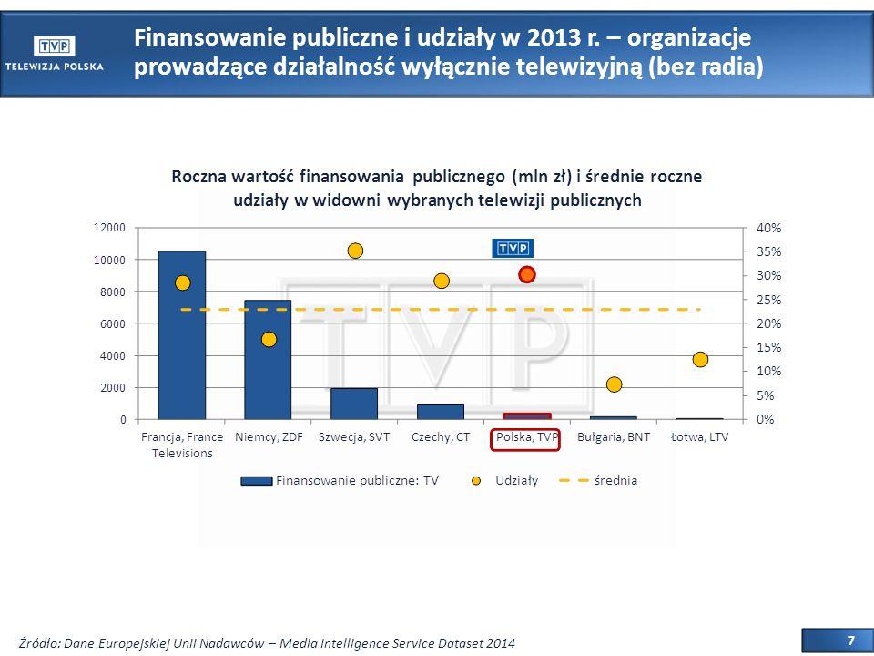 8 Media publiczne w Europie Całkowity koszt działalności i udziały w 2013 r.