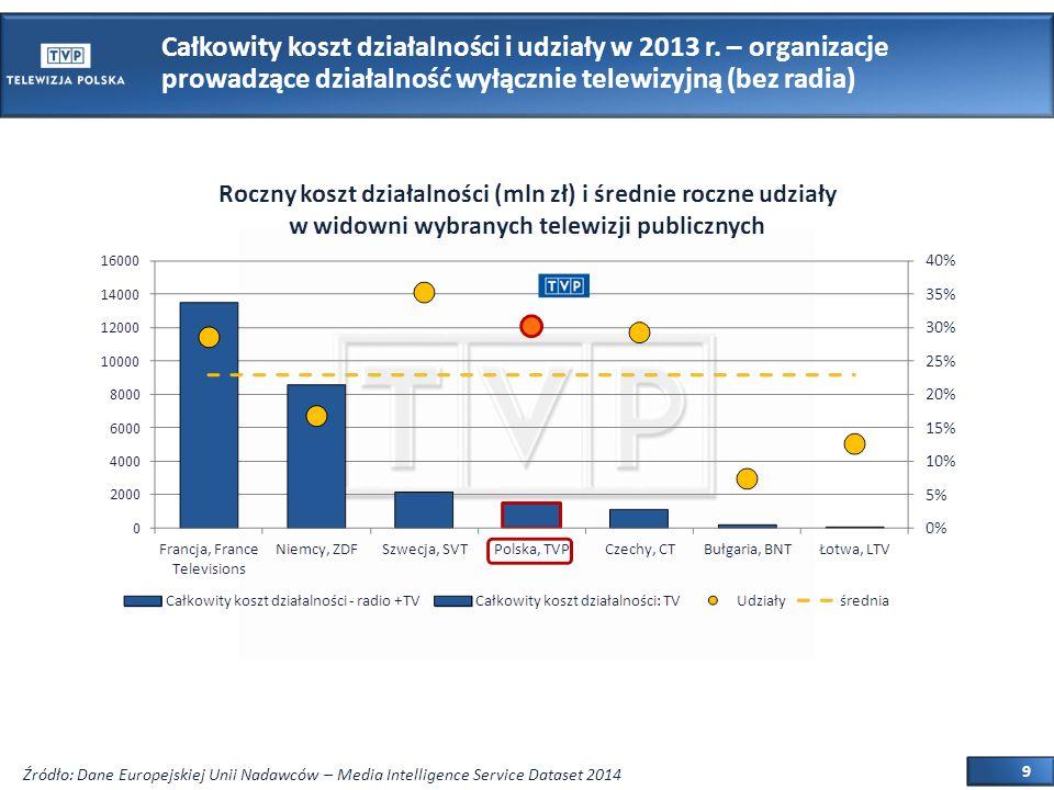 9 Całkowity koszt działalności i udziały w 2013 r.