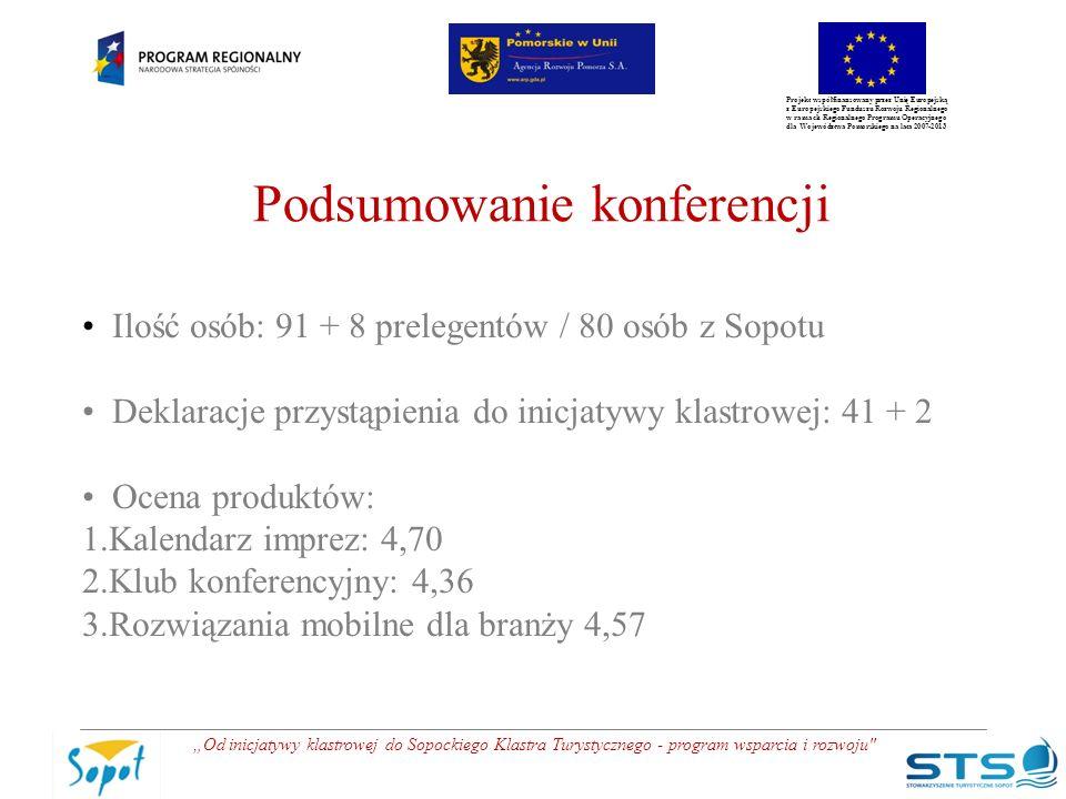 """Projekt współfinansowany przez Unię Europejską z Europejskiego Funduszu Rozwoju Regionalnego w ramach Regionalnego Programu Operacyjnego dla Województwa Pomorskiego na lata 2007-2013 """"Od inicjatywy klastrowej do Sopockiego Klastra Turystycznego - program wsparcia i rozwoju Podsumowanie konferencji Ilość osób: 91 + 8 prelegentów / 80 osób z Sopotu Deklaracje przystąpienia do inicjatywy klastrowej: 41 + 2 Ocena produktów: 1.Kalendarz imprez: 4,70 2.Klub konferencyjny: 4,36 3.Rozwiązania mobilne dla branży 4,57"""
