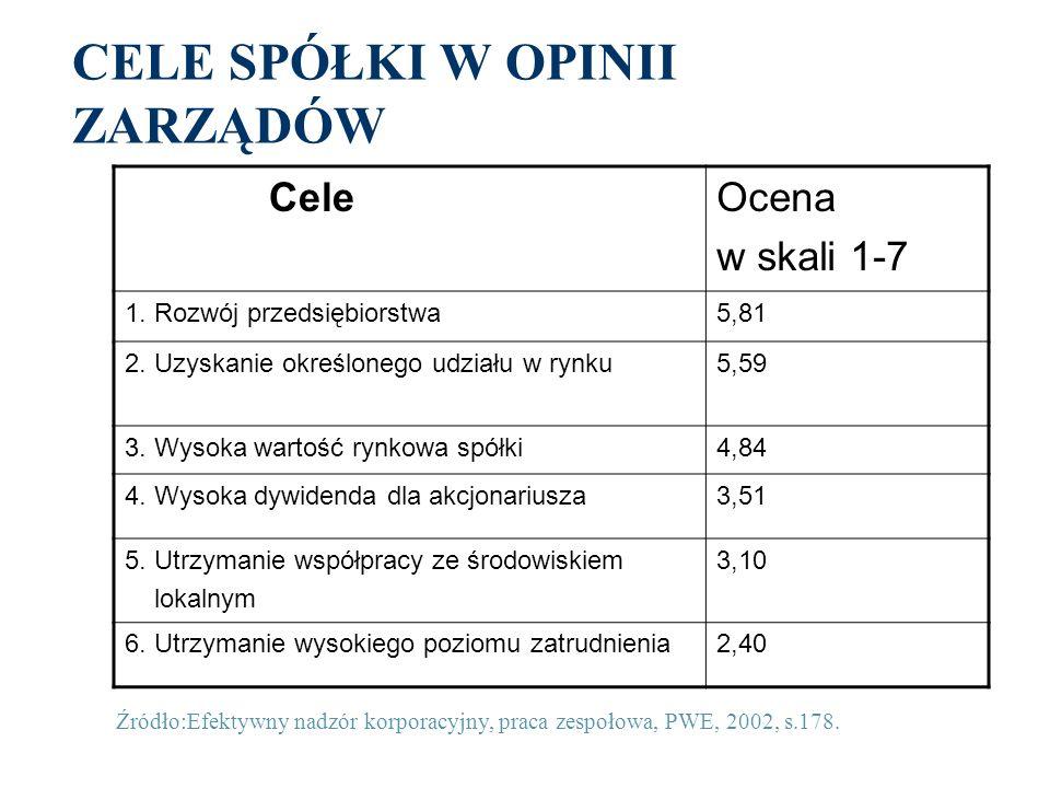 CELE SPÓŁKI W OPINII ZARZĄDÓW CeleOcena w skali 1-7 1.