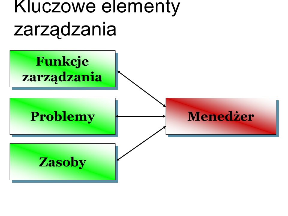 Kluczowe elementy zarządzania Funkcje zarządzania Problemy Zasoby Menedżer