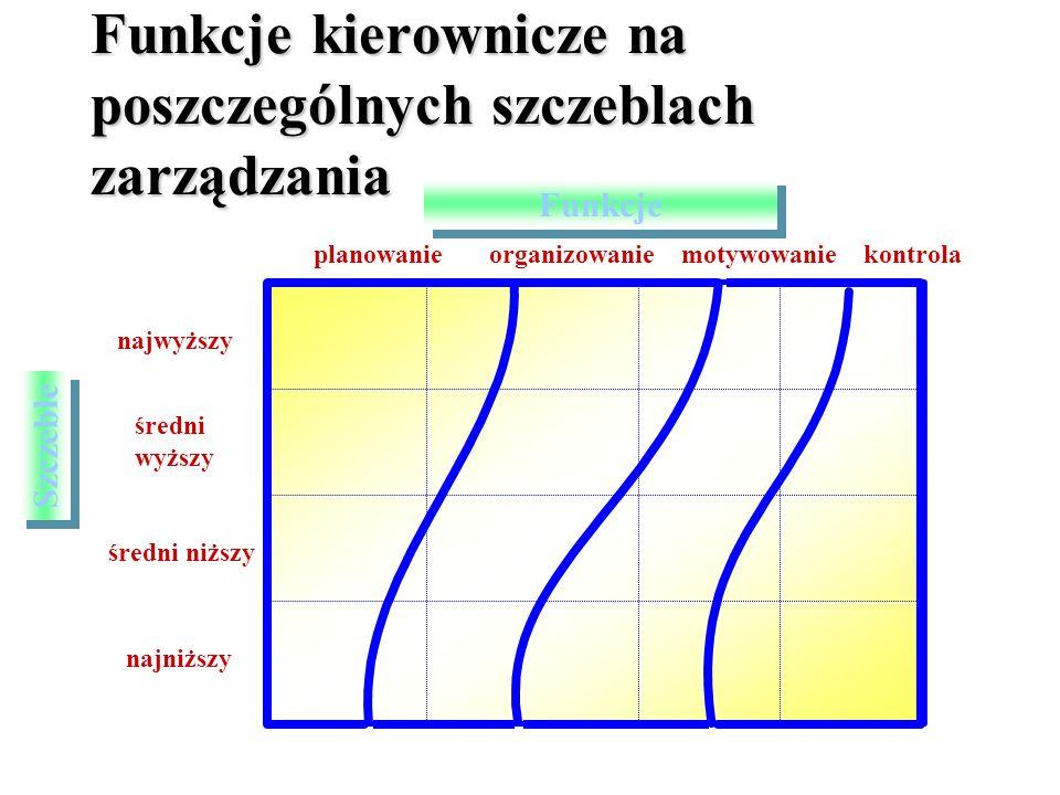 Funkcje kierownicze na poszczególnych szczeblach zarządzania planowanie organizowanie motywowanie kontrola najwyższy średni wyższy średni niższy najniższy Szczeble Funkcje