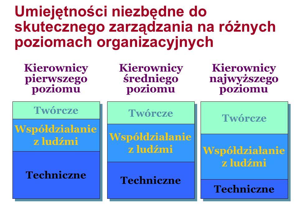 Umiejętności niezbędne do skutecznego zarządzania na różnych poziomach organizacyjnych Kierownicy pierwszego poziomu Kierownicy średniego poziomu Kierownicy najwyższego poziomu Twórcze Współdziałanie z ludźmi Współdziałanie z ludźmi Techniczne Twórcze Współdziałanie z ludźmi Współdziałanie z ludźmi Techniczne Twórcze Współdziałanie z ludźmi Współdziałanie z ludźmi Techniczne