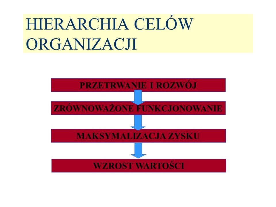 Grupy interesu i prezentowane przez nie cele © Prof.