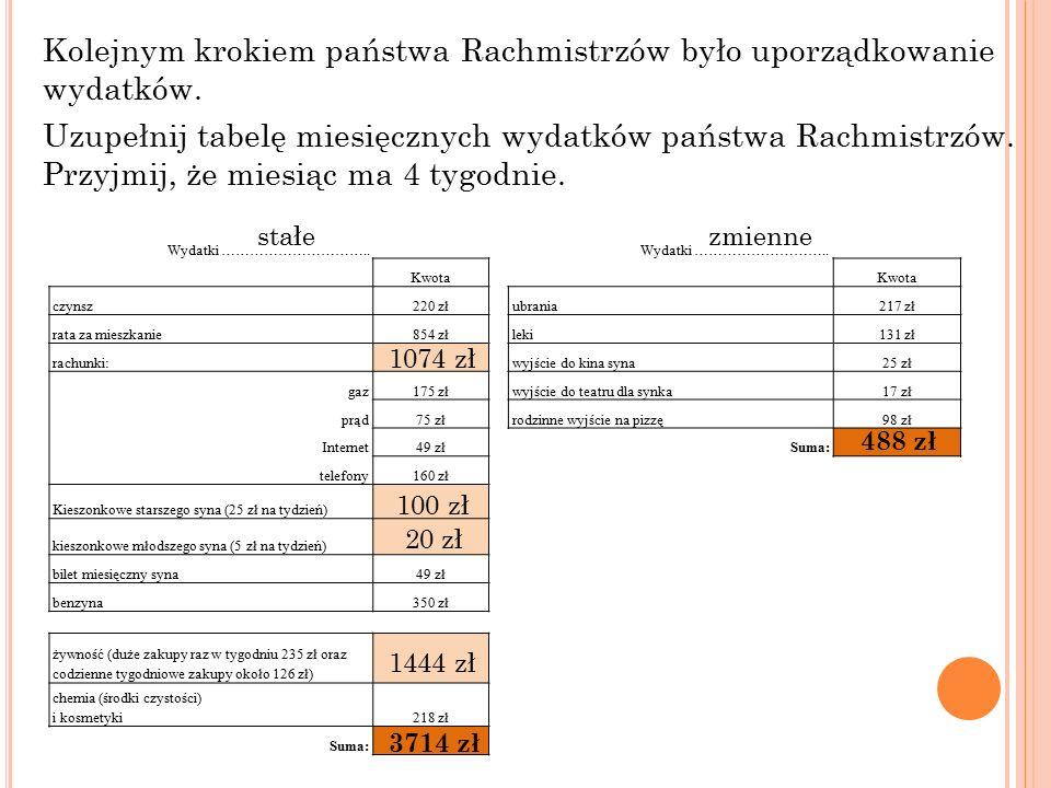 Na podstawie wcześniejszych danych oblicz sumę miesięcznych wydatków państwa Rachmistrzów.