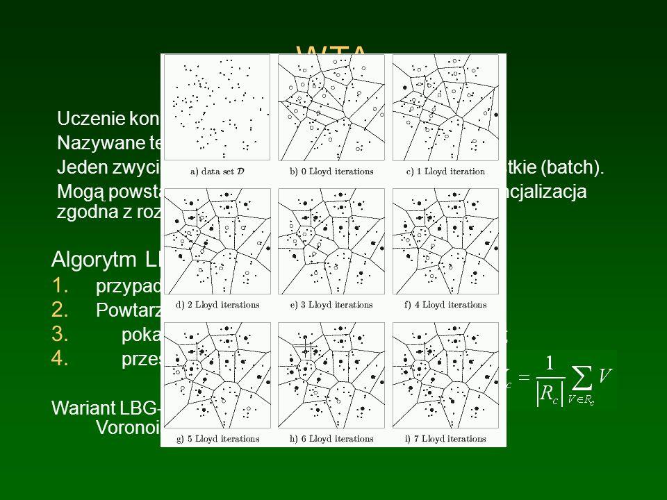 Voronoi i Delaunay Punkty granice decyzji Triangulacja danych Voronoia Delaunaya Obszary Voronoia - neuron zwycięża konkurencję. Zbiór Voronoia - zbió