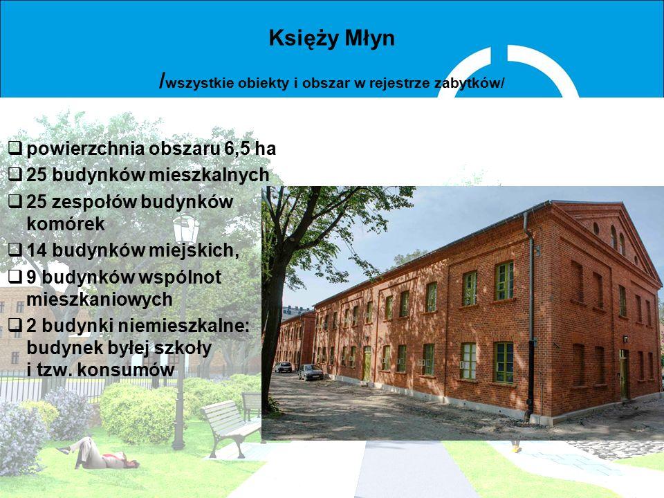Księży Młyn / wszystkie obiekty i obszar w rejestrze zabytków/  Wykonanie dokumentacji renowacji domów.  Opracowanie dokumentacji modernizacji krajo