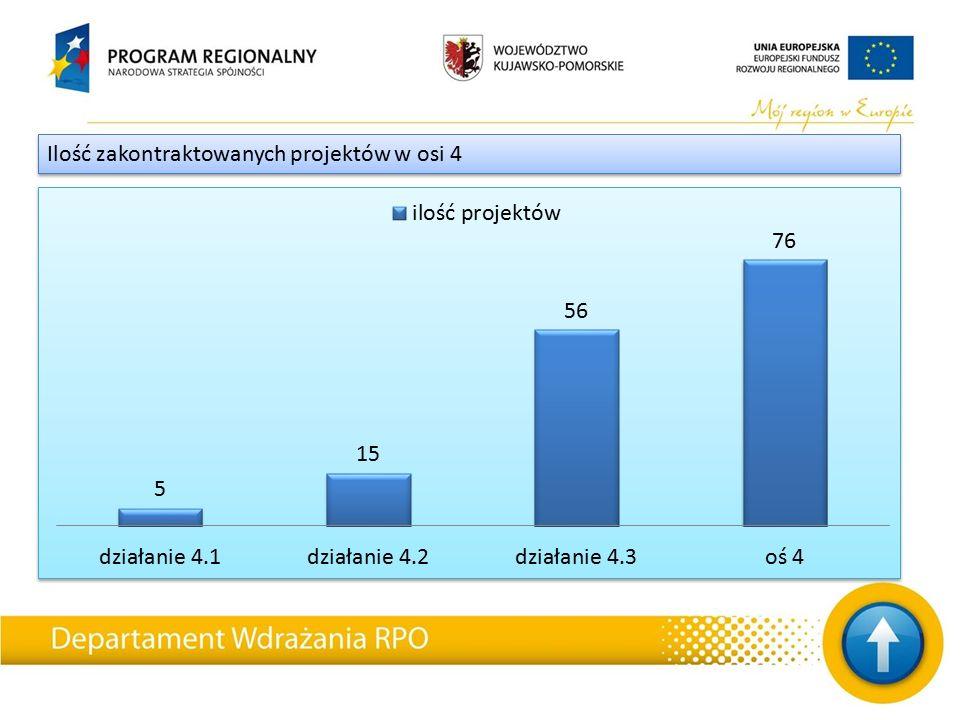 Ilość zakontraktowanych projektów w osi 4