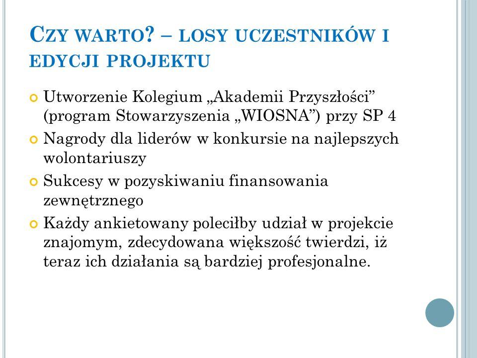 C ZY WARTO .