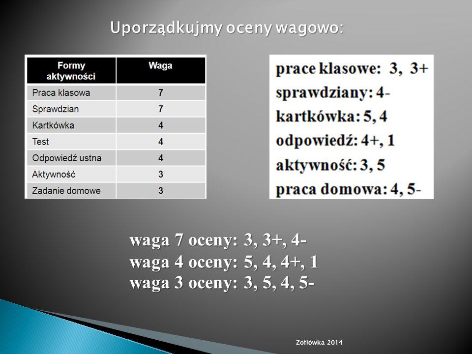 Uporządkujmy oceny wagowo: waga 7 oceny: 3, 3+, 4- waga 4 oceny: 5, 4, 4+, 1 waga 3 oceny: 3, 5, 4, 5-