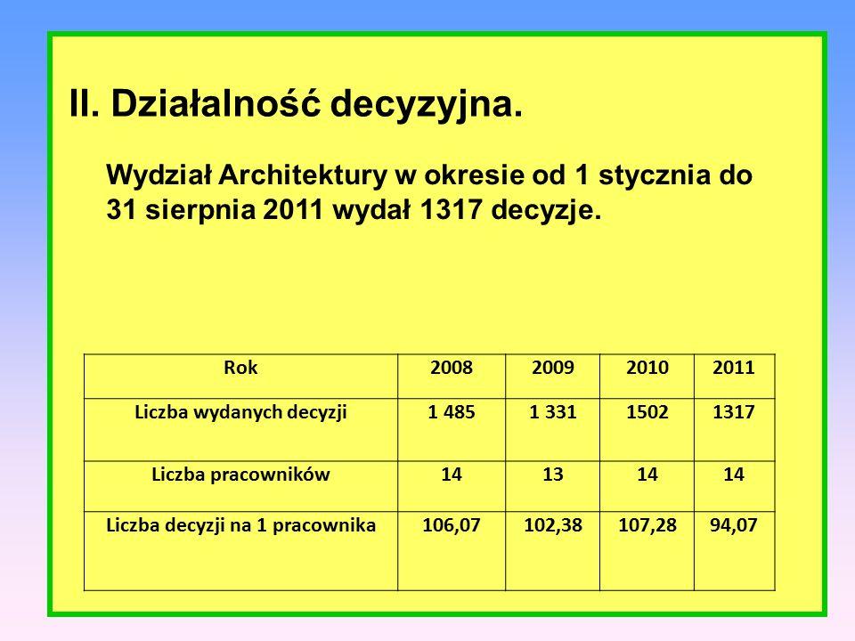 a) POZWOLENIE NA BUDOWĘ - wniosków o pozwolenie na budowę – 1 418 - wydano decyzji o pozwoleniu na budowę – 1 186, w tym z wniosków z 2010r – 155 - umorzono postępowanie – 55 - odmowa udzielenia pozwolenia na budowę – 6 - pozostawiono bez rozpatrzenia – 18 - przeniesienia decyzji o pozwoleniu na budowę – wnioski – 71, decyzji 66 - uchylenie decyzji o pozwoleniu – 8 - decyzje o ustaleniu lokalizacji drogi: wniosków – 9 decyzji – 5, bez rozpatrzenia - 1, w toku - 3 Czas oczekiwania na wydanie decyzji o pozwoleniu na budowę w Wydziale wynosi na dzień dzisiejszy ponad 1,2 miesiąca (ustawowo na wydanie pozwolenia na budowę Wydział ma 65 dni).