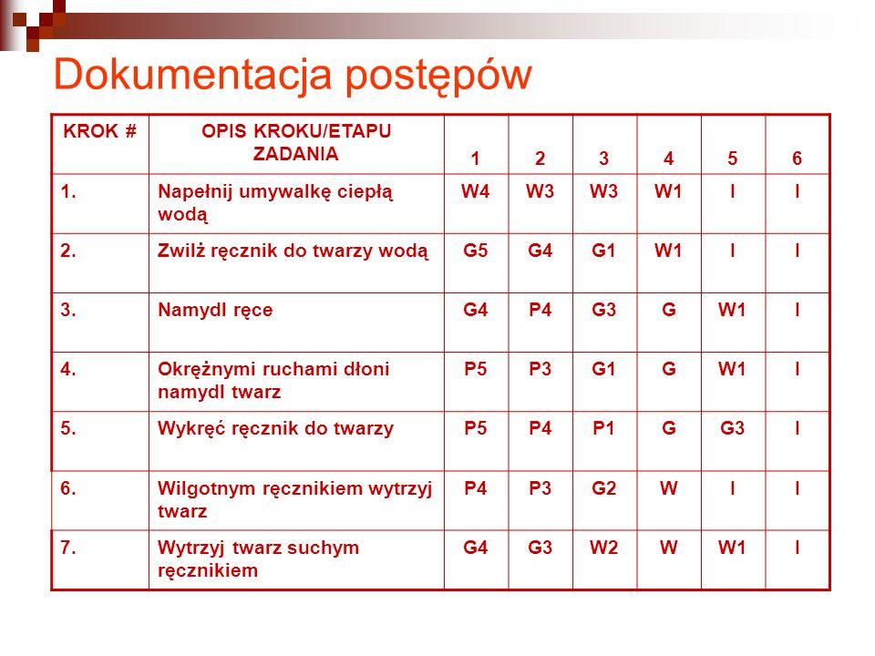 Dokumentacja postępów KROK #OPIS KROKU/ETAPU ZADANIA 123456 1.Napełnij umywalkę ciepłą wodą W4W3 W1II 2.Zwilż ręcznik do twarzy wodąG5G5G4G4G1G1W1II 3