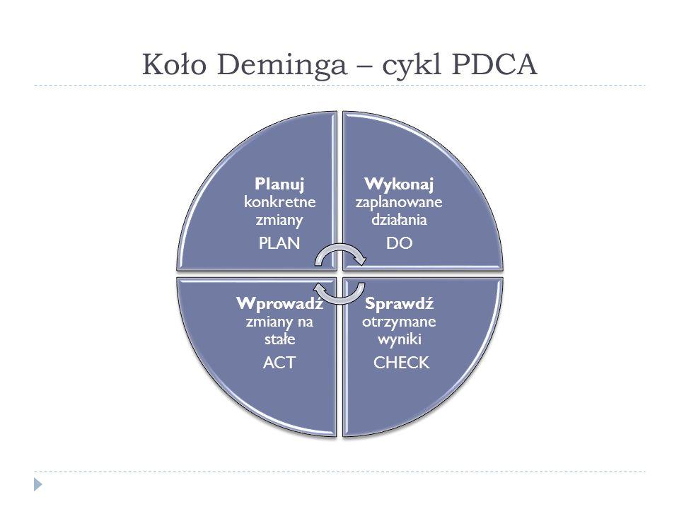 Koło Deminga – cykl PDCA Planuj konkretne zmiany PLAN Wykonaj zaplanowane działania DO Sprawdź otrzymane wyniki CHECK Wprowadź zmiany na stałe ACT