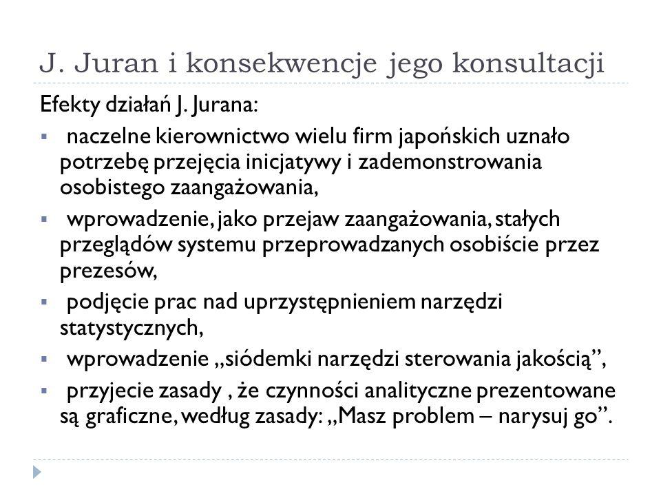J. Juran i konsekwencje jego konsultacji Efekty działań J.