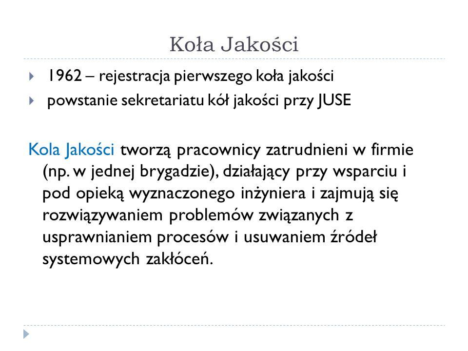 Koła Jakości  1962 – rejestracja pierwszego koła jakości  powstanie sekretariatu kół jakości przy JUSE Kola Jakości tworzą pracownicy zatrudnieni w firmie (np.
