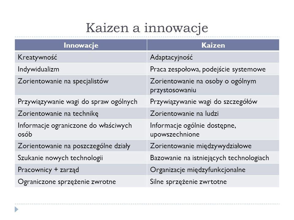 Kaizen a innowacje InnowacjeKaizen KreatywnośćAdaptacyjność IndywidualizmPraca zespołowa, podejście systemowe Zorientowanie na specjalistówZorientowanie na osoby o ogólnym przystosowaniu Przywiązywanie wagi do spraw ogólnychPrzywiązywanie wagi do szczegółów Zorientowanie na technikęZorientowanie na ludzi Informacje ograniczone do właściwych osób Informacje ogólnie dostępne, upowszechnione Zorientowanie na poszczególne działyZorientowanie międzywydziałowe Szukanie nowych technologiiBazowanie na istniejących technologiach Pracownicy + zarządOrganizacje międzyfunkcjonalne Ograniczone sprzężenie zwrotneSilne sprzężenie zwrtotne