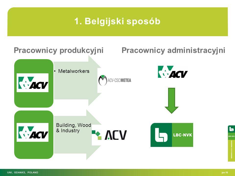 Pracownicy produkcyjniPracownicy administracyjni jun-16UNI, GDANKS, POLAND 1. Belgijski sposób MetalworkersBuilding, Wood & Industry