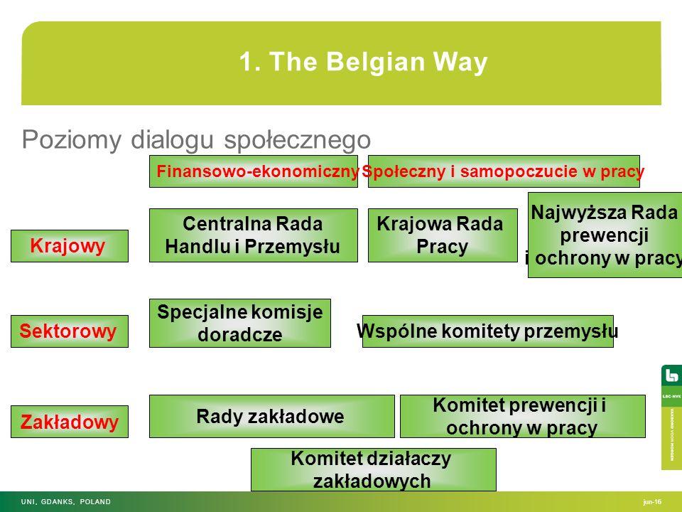 1. The Belgian Way Poziomy dialogu społecznego jun-16UNI, GDANKS, POLAND Finansowo-ekonomicznySpołeczny i samopoczucie w pracy Krajowy Sektorowy Zakła