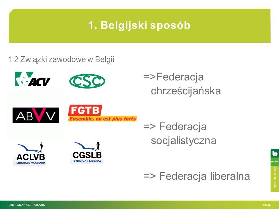 =>Federacja chrześcijańska => Federacja socjalistyczna => Federacja liberalna jun-16UNI, GDANKS, POLAND 1. Belgijski sposób 1.2 Związki zawodowe w Bel
