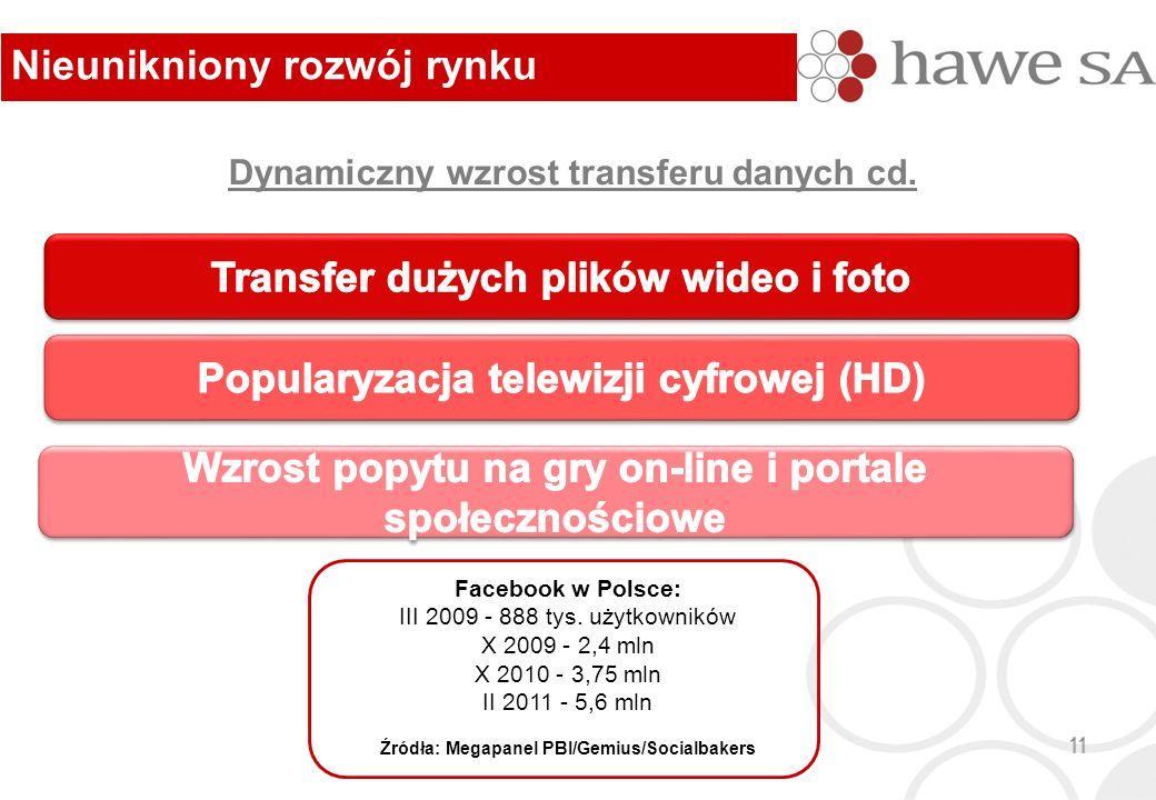 Nieunikniony rozwój rynku 11 Dynamiczny wzrost transferu danych cd. Facebook w Polsce: III 2009 - 888 tys. użytkowników X 2009 - 2,4 mln X 2010 - 3,75