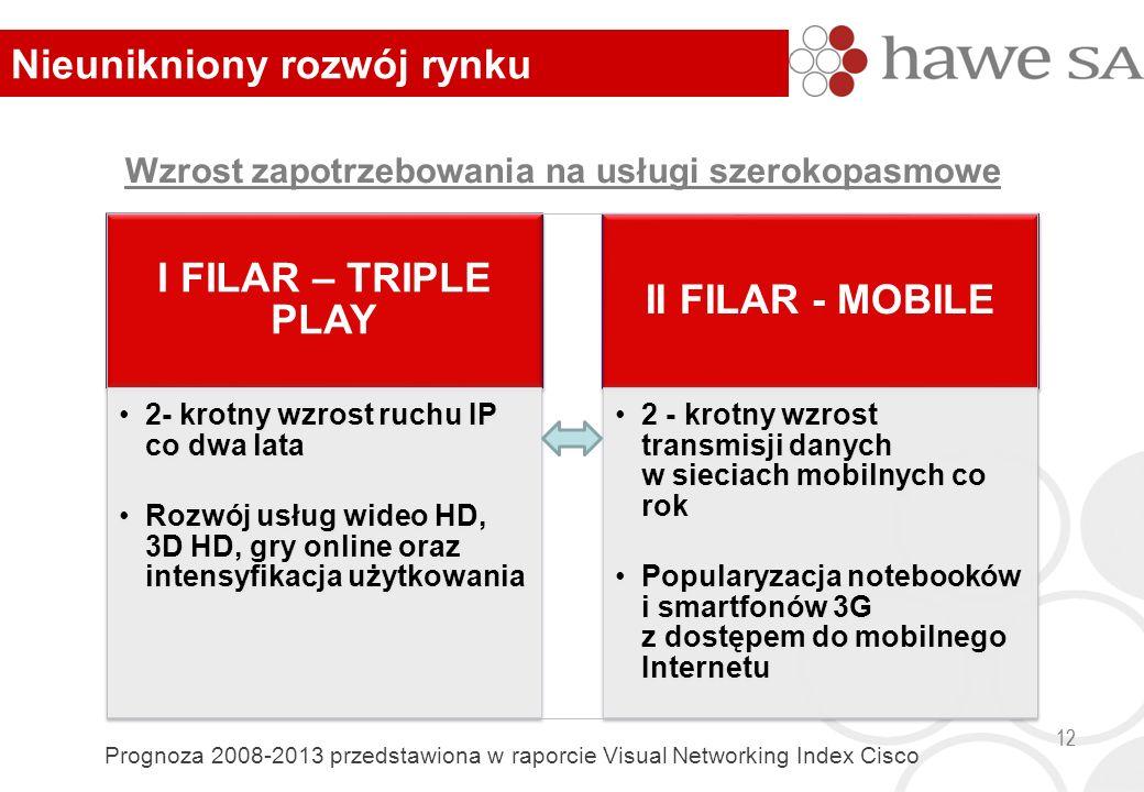 Wzrost zapotrzebowania na usługi szerokopasmowe 12 Prognoza 2008-2013 przedstawiona w raporcie Visual Networking Index Cisco Nieunikniony rozwój rynku I FILAR – TRIPLE PLAY 2- krotny wzrost ruchu IP co dwa lata Rozwój usług wideo HD, 3D HD, gry online oraz intensyfikacja użytkowania II FILAR - MOBILE 2 - krotny wzrost transmisji danych w sieciach mobilnych co rok Popularyzacja notebooków i smartfonów 3G z dostępem do mobilnego Internetu 12