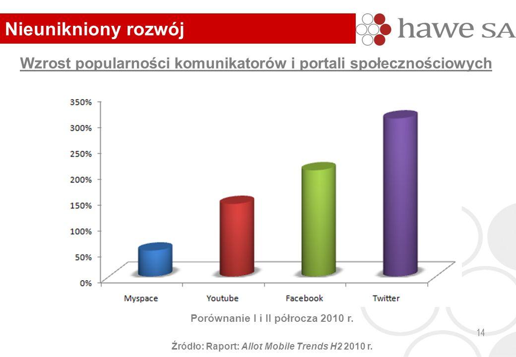 14 Wzrost popularności komunikatorów i portali społecznościowych Porównanie I i II półrocza 2010 r.