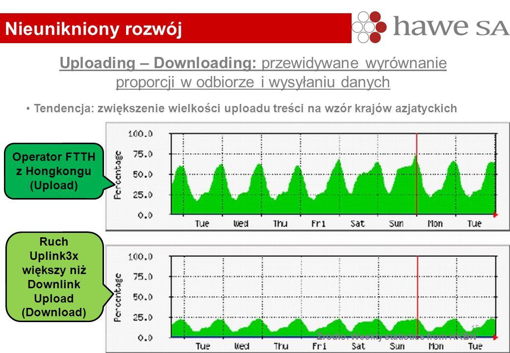 Uploading – Downloading: przewidywane wyrównanie proporcji w odbiorze i wysyłaniu danych Źródło: Weekly statistics from HKBN Tendencja: zwiększenie wielkości uploadu treści na wzór krajów azjatyckich Nieunikniony rozwój Operator FTTH z Hongkongu (Upload) Ruch Uplink3x większy niż Downlink Upload (Download) 15