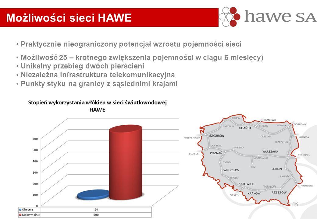 Możliwości sieci HAWE Praktycznie nieograniczony potencjał wzrostu pojemności sieci Możliwość 25 – krotnego zwiększenia pojemności w ciągu 6 miesięcy) Unikalny przebieg dwóch pierścieni Niezależna infrastruktura telekomunikacyjna Punkty styku na granicy z sąsiednimi krajami 16