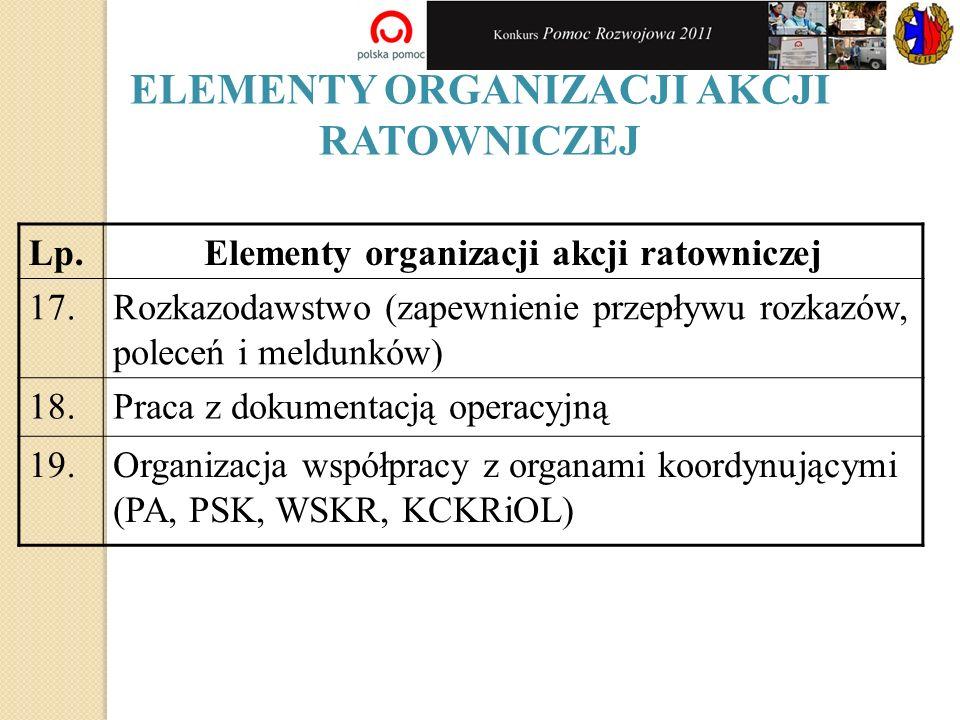 ELEMENTY ORGANIZACJI AKCJI RATOWNICZEJ Lp.Elementy organizacji akcji ratowniczej 17.Rozkazodawstwo (zapewnienie przepływu rozkazów, poleceń i meldunkó