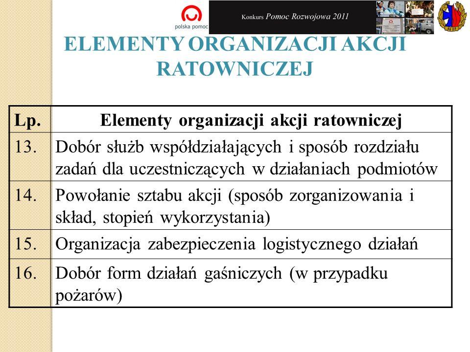 ELEMENTY ORGANIZACJI AKCJI RATOWNICZEJ Lp.Elementy organizacji akcji ratowniczej 13.Dobór służb współdziałających i sposób rozdziału zadań dla uczestniczących w działaniach podmiotów 14.Powołanie sztabu akcji (sposób zorganizowania i skład, stopień wykorzystania) 15.Organizacja zabezpieczenia logistycznego działań 16.Dobór form działań gaśniczych (w przypadku pożarów)