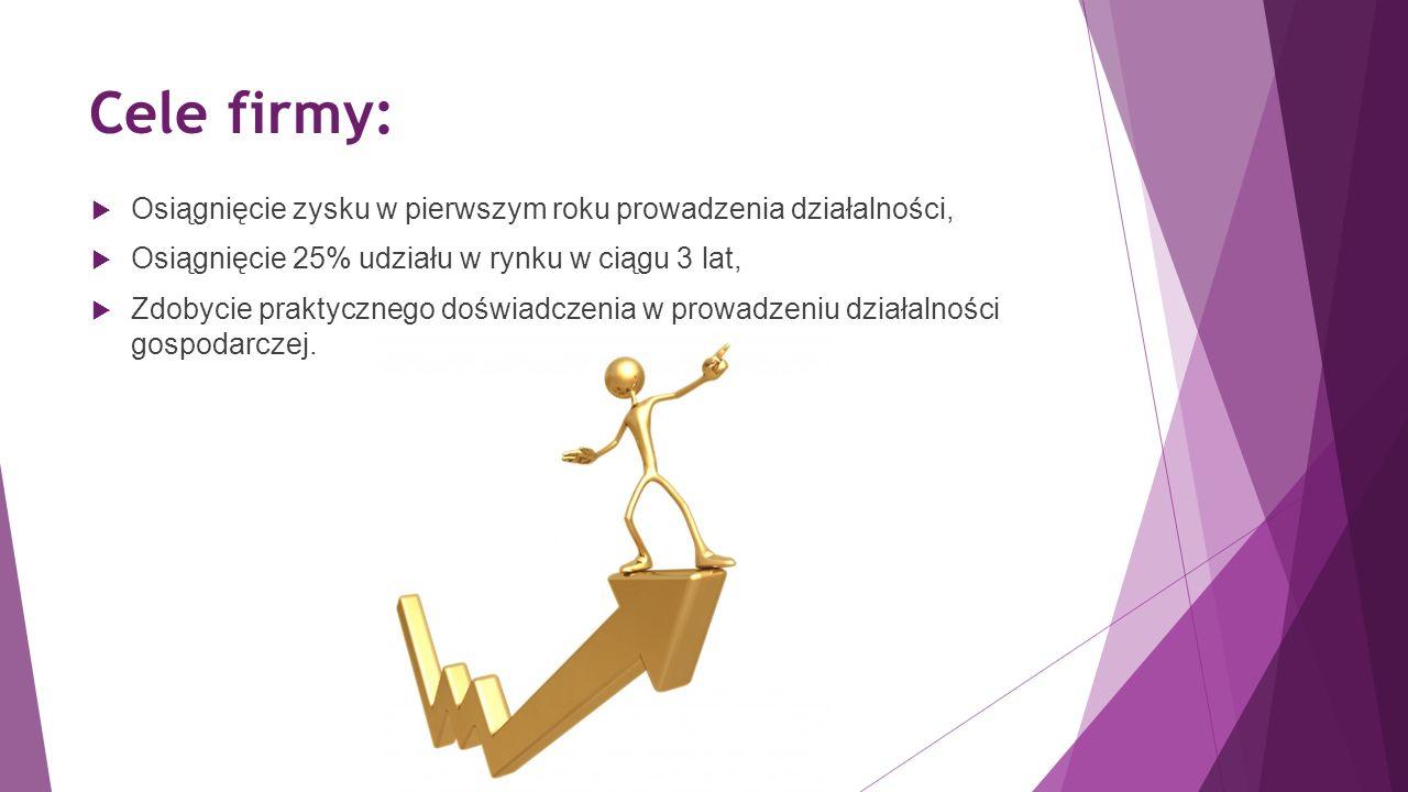Cele firmy:  Osiągnięcie zysku w pierwszym roku prowadzenia działalności,  Osiągnięcie 25% udziału w rynku w ciągu 3 lat,  Zdobycie praktycznego doświadczenia w prowadzeniu działalności gospodarczej.