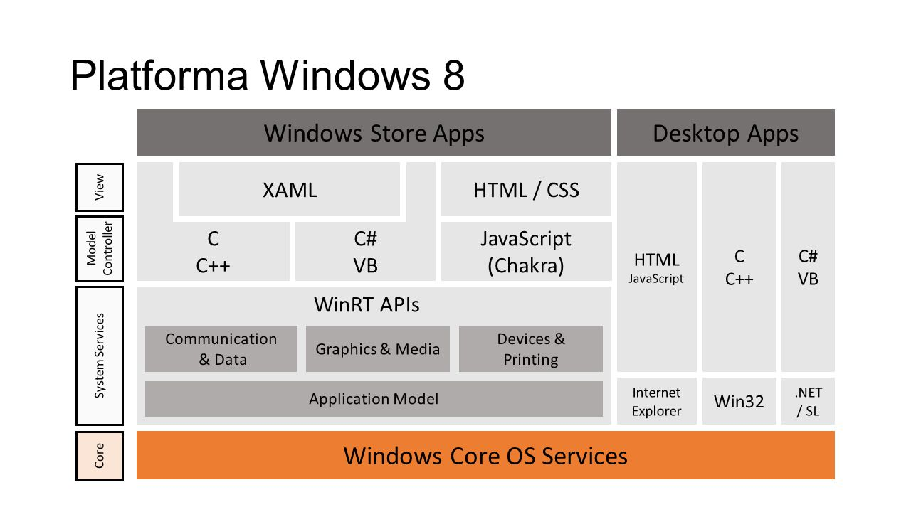 Platforma Windows 8 Windows Store Apps HTML JavaScript C C++ C# VB Desktop Apps Win32.NET / SL Internet Explorer Communication & Data Application Model Devices & Printing WinRT APIs Graphics & Media System Services JavaScript (Chakra) C C++ C# VB XAMLHTML / CSS View Model Controller Windows Core OS Services Core