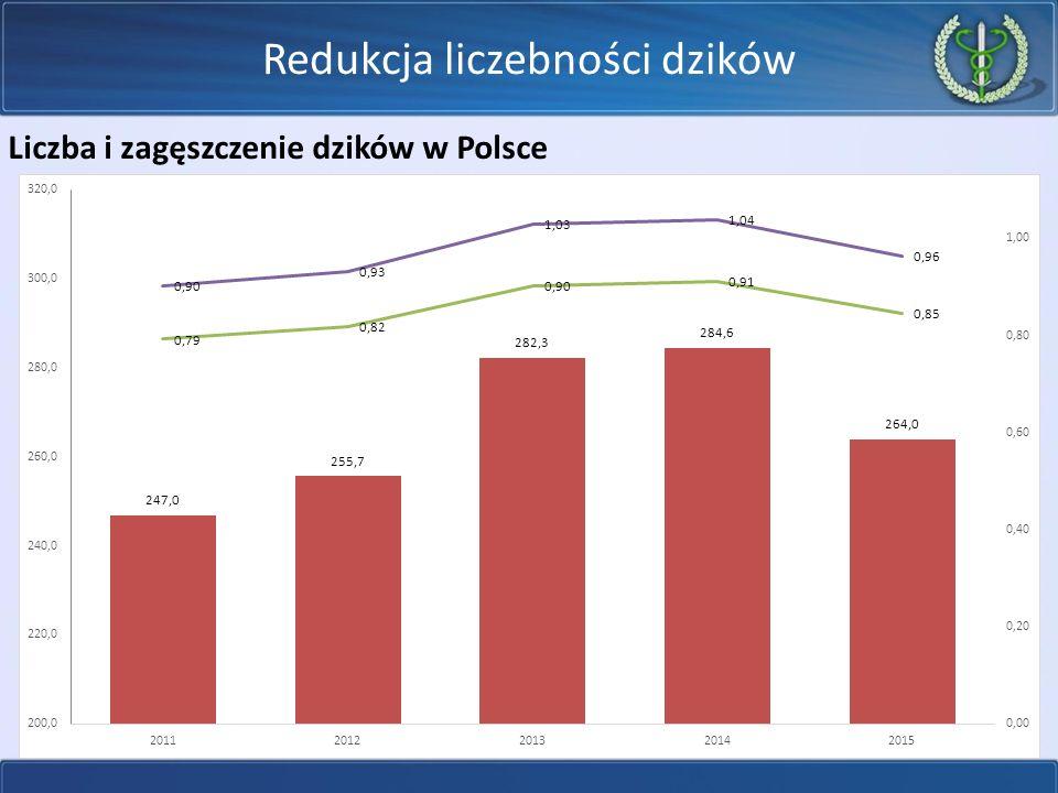 Redukcja liczebności dzików Liczba i zagęszczenie dzików w Polsce