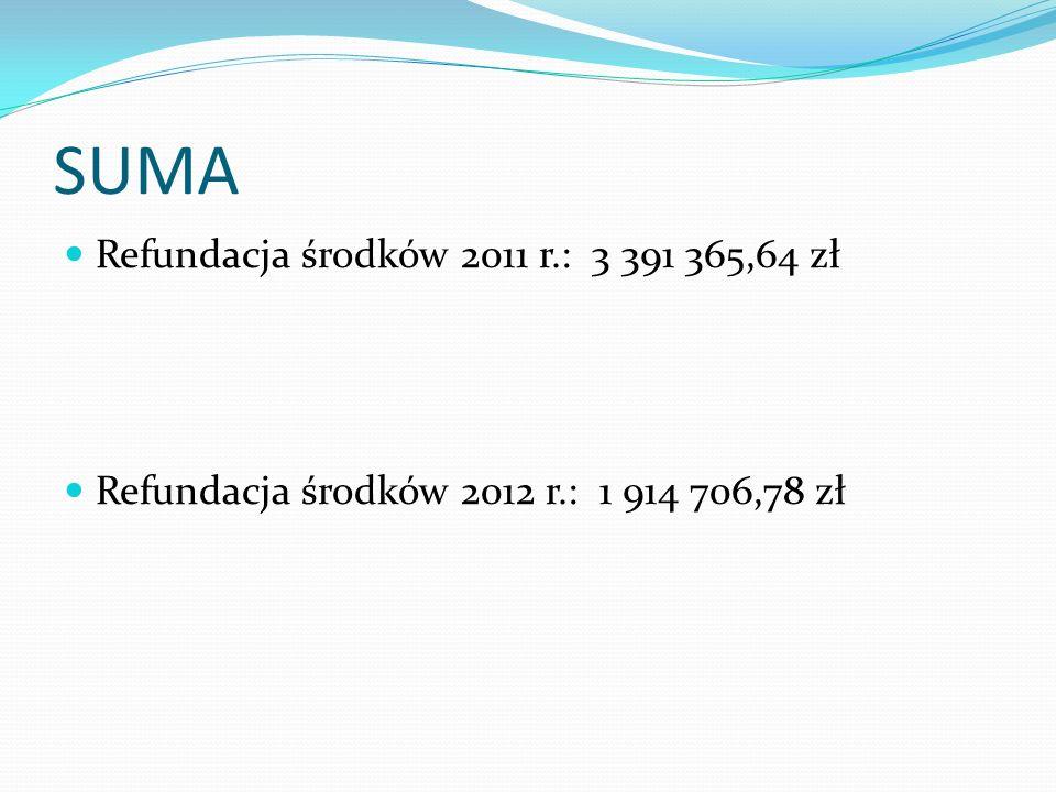 SUMA Refundacja środków 2011 r.: 3 391 365,64 zł Refundacja środków 2012 r.: 1 914 706,78 zł