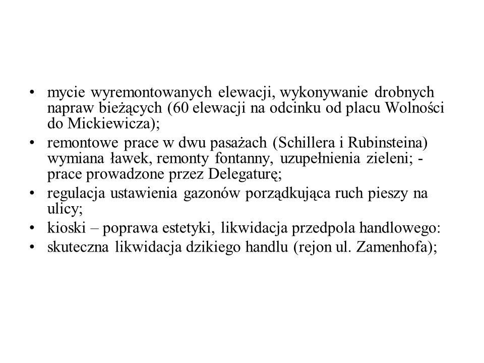 mycie wyremontowanych elewacji, wykonywanie drobnych napraw bieżących (60 elewacji na odcinku od placu Wolności do Mickiewicza); remontowe prace w dwu pasażach (Schillera i Rubinsteina) wymiana ławek, remonty fontanny, uzupełnienia zieleni; - prace prowadzone przez Delegaturę; regulacja ustawienia gazonów porządkująca ruch pieszy na ulicy; kioski – poprawa estetyki, likwidacja przedpola handlowego: skuteczna likwidacja dzikiego handlu (rejon ul.