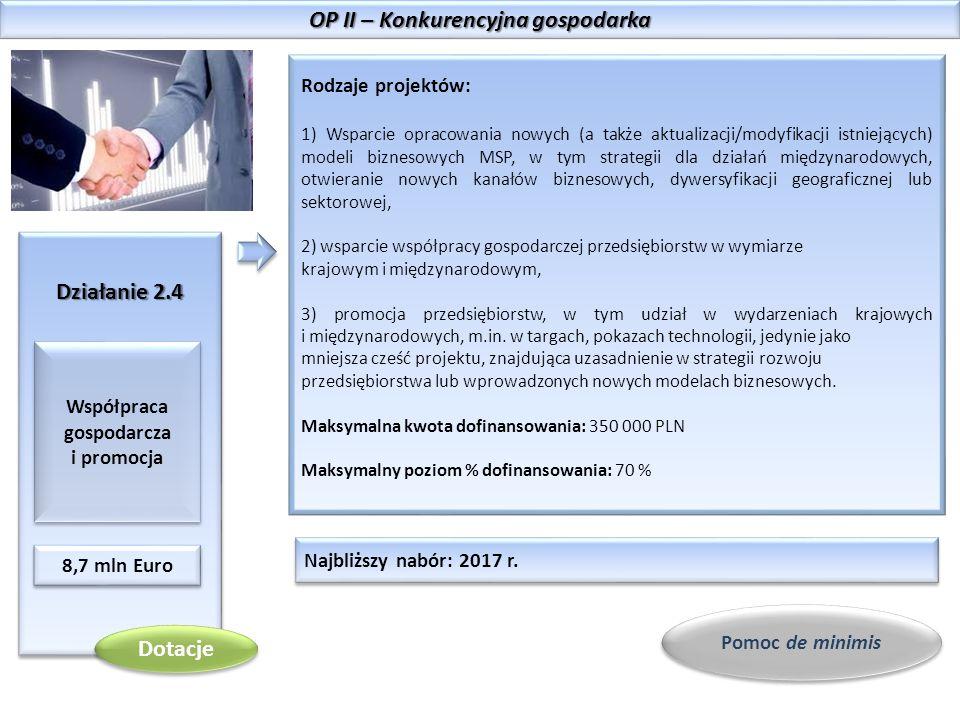 OP II – Konkurencyjna gospodarka Działanie 2.4 Współpraca gospodarcza i promocja 8,7 mln Euro Rodzaje projektów: 1) Wsparcie opracowania nowych (a także aktualizacji/modyfikacji istniejących) modeli biznesowych MSP, w tym strategii dla działań międzynarodowych, otwieranie nowych kanałów biznesowych, dywersyfikacji geograficznej lub sektorowej, 2) wsparcie współpracy gospodarczej przedsiębiorstw w wymiarze krajowym i międzynarodowym, 3) promocja przedsiębiorstw, w tym udział w wydarzeniach krajowych i międzynarodowych, m.in.