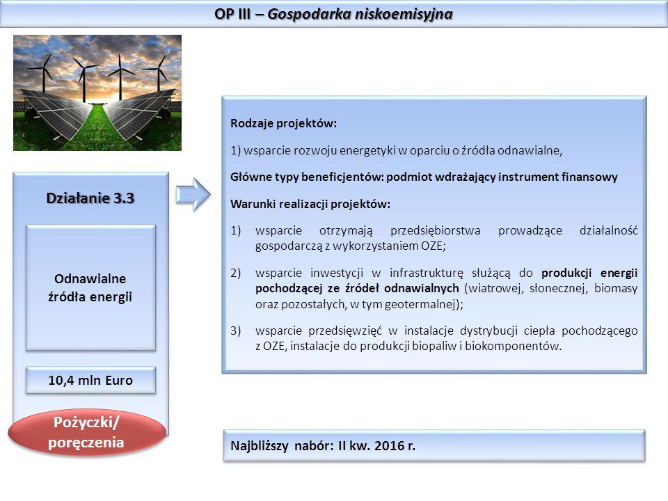 OP III – Gospodarka niskoemisyjna Działanie 3.3 Odnawialne źródła energii 10,4 mln Euro Rodzaje projektów: 1) wsparcie rozwoju energetyki w oparciu o źródła odnawialne, Główne typy beneficjentów: podmiot wdrażający instrument finansowy Warunki realizacji projektów: 1)wsparcie otrzymają przedsiębiorstwa prowadzące działalność gospodarczą z wykorzystaniem OZE; 2)wsparcie inwestycji w infrastrukturę służącą do produkcji energii pochodzącej ze źródeł odnawialnych (wiatrowej, słonecznej, biomasy oraz pozostałych, w tym geotermalnej); 3)wsparcie przedsięwzięć w instalacje dystrybucji ciepła pochodzącego z OZE, instalacje do produkcji biopaliw i biokomponentów.