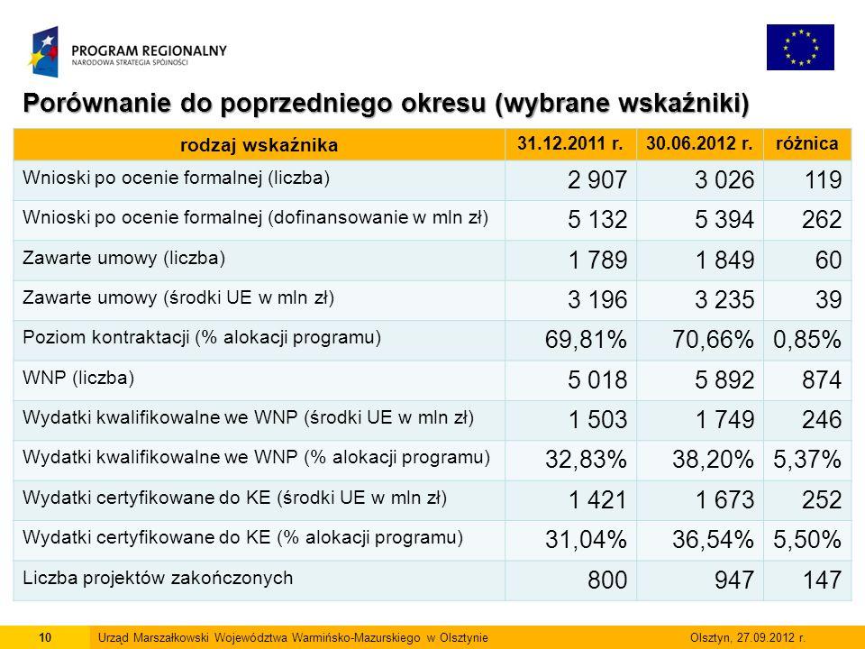 10Urząd Marszałkowski Województwa Warmińsko-Mazurskiego w Olsztynie Olsztyn, 27.09.2012 r.
