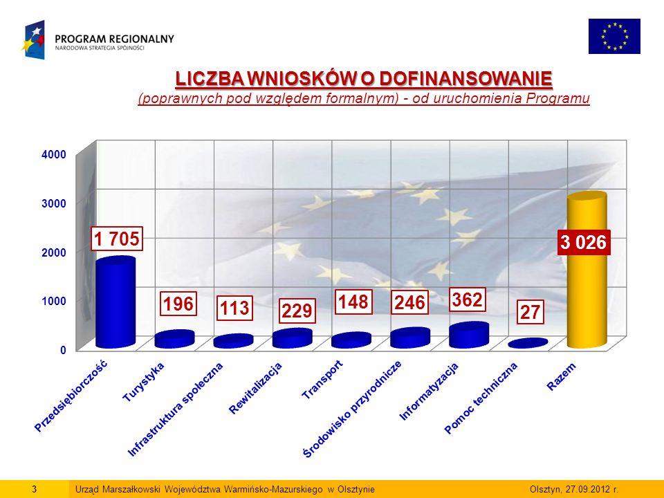 14Urząd Marszałkowski Województwa Warmińsko-Mazurskiego w Olsztynie Olsztyn, 27.09.2012 r.