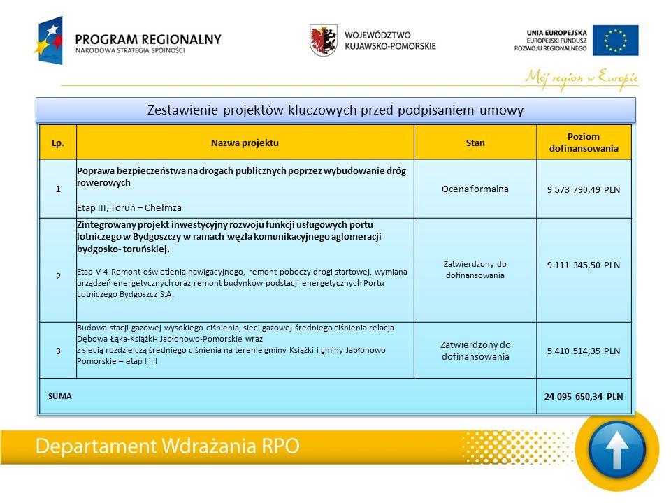 Zestawienie projektów kluczowych przed podpisaniem umowy Lp.Nazwa projektuStan Poziom dofinansowania 1 Poprawa bezpieczeństwa na drogach publicznych poprzez wybudowanie dróg rowerowych Etap III, Toruń – Chełmża Ocena formalna 9 573 790,49 PLN 2 Zintegrowany projekt inwestycyjny rozwoju funkcji usługowych portu lotniczego w Bydgoszczy w ramach węzła komunikacyjnego aglomeracji bydgosko- toruńskiej.