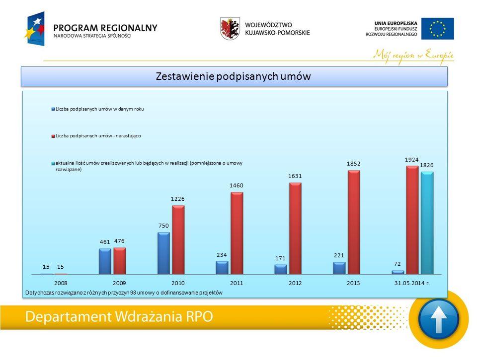 Zestawienie podpisanych umów Dotychczas rozwiązano z różnych przyczyn 98 umowy o dofinansowanie projektów