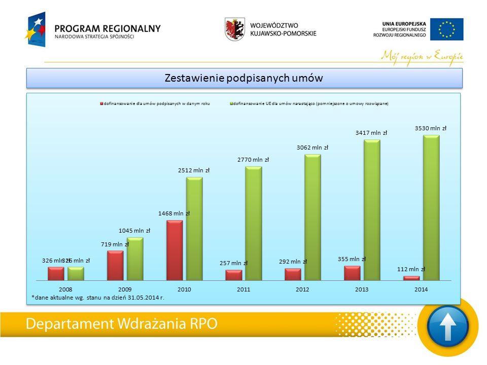 *dane aktualne wg. stanu na dzień 31.05.2014 r. Zestawienie podpisanych umów