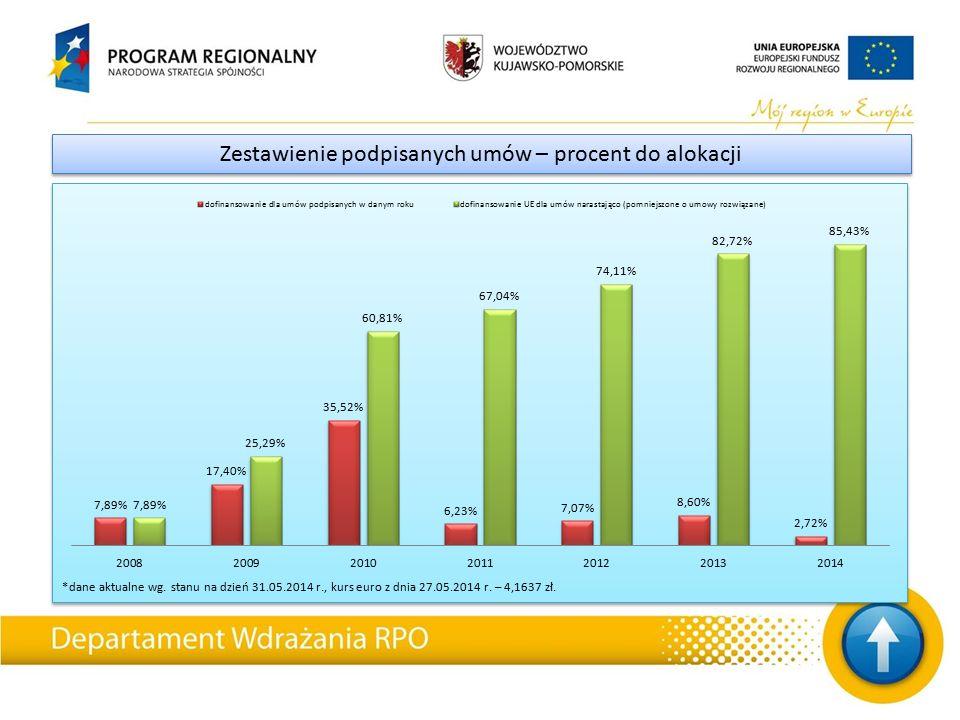*dane aktualne wg. stanu na dzień 31.05.2014 r., kurs euro z dnia 27.05.2014 r.