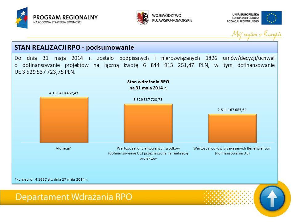 STAN REALIZACJI RPO - podsumowanie Do dnia 31 maja 2014 r.
