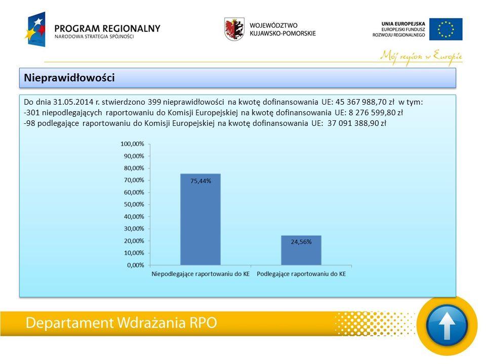 Do dnia 31.05.2014 r. stwierdzono 399 nieprawidłowości na kwotę dofinansowania UE: 45 367 988,70 zł w tym: -301 niepodlegających raportowaniu do Komis