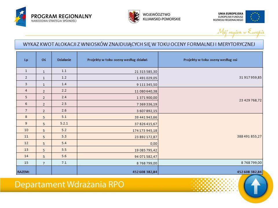 WYKAZ KWOT ALOKACJI Z WNIOSKÓW ZNAJDUJĄCYCH SIĘ W TOKU OCENY FORMALNEJ I MERYTORYCZNEJ LpOśDziałanieProjekty w toku oceny według działańProjekty w toku oceny według osi 1 1 1.1 21 315 585,30 31 917 959,85 2 1 1.2 1 491 029,05 3 1 1.4 9 111 345,50 4 2 2.2 11 080 640,38 23 429 768,72 5 2 2.4 1 371 900,00 6 2 2.5 7 369 336,19 7 2 2.6 3 607 892,15 8 5 5.1 39 441 943,66 388 491 855,27 9 5 5.2.1 37 826 415,67 10 5 5.2 174 173 945,18 11 5 5.3 23 892 172,87 12 5 5.4 0,00 13 5 5.5 19 085 795,42 14 5 5.6 94 071 582,47 15 7 7.1 8 768 799,00 RAZEM: 452 608 382,84