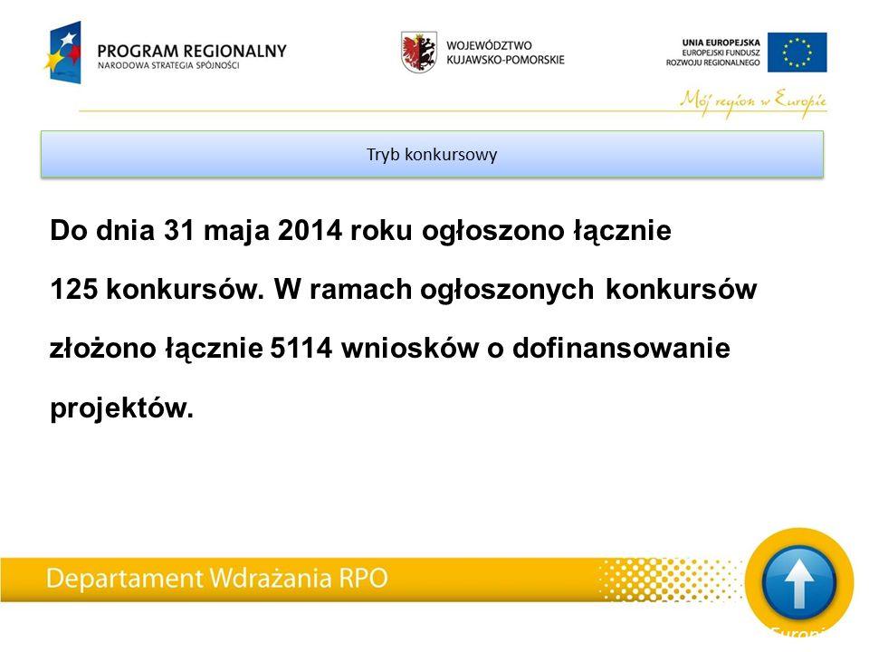 Tryb konkursowy Do dnia 31 maja 2014 roku ogłoszono łącznie 125 konkursów.