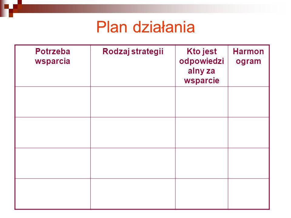 Plan działania Potrzeba wsparcia Rodzaj strategiiKto jest odpowiedzi alny za wsparcie Harmon ogram